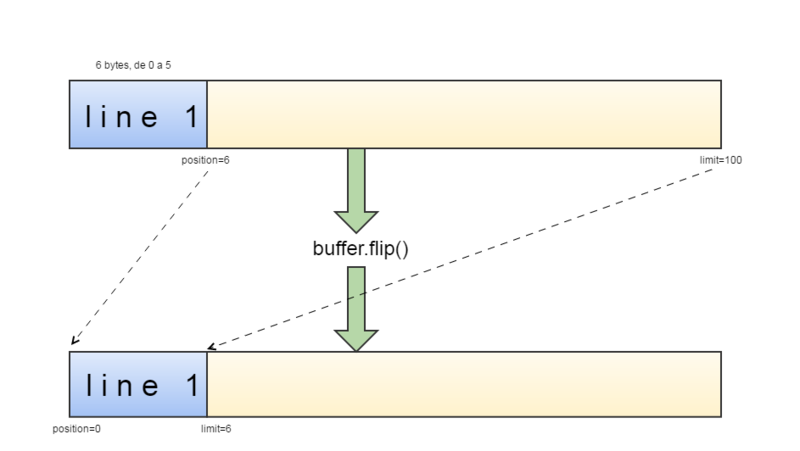 Archivo:Byte buffer flip.png